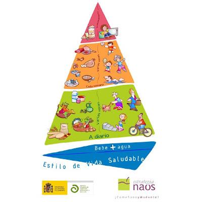 Pirámide en la que están representados los alimentos necesarios para una dieta sana y equilibrada