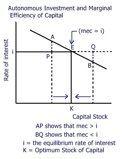 Courage to know autonomous investment the concept of autonomous investment was developed by mr keynes he said that autonomous investment would be positive so long as the marginal efficiency ccuart Choice Image