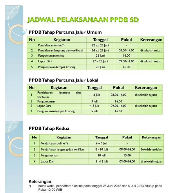 Jadwal PPDB (http://sd.ppdbdki.org)