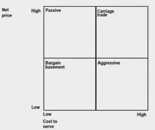 Balanced scorecard abril 2015 the vertical axis is net price low to high and the horizontal axis is cost to serve low to high this categorization is useful for any marketer fandeluxe Gallery