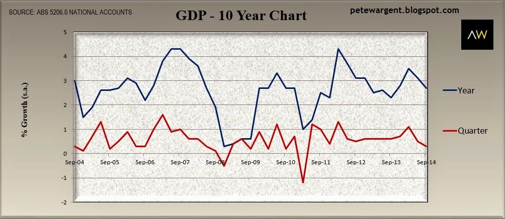 GDP - 10 year chart