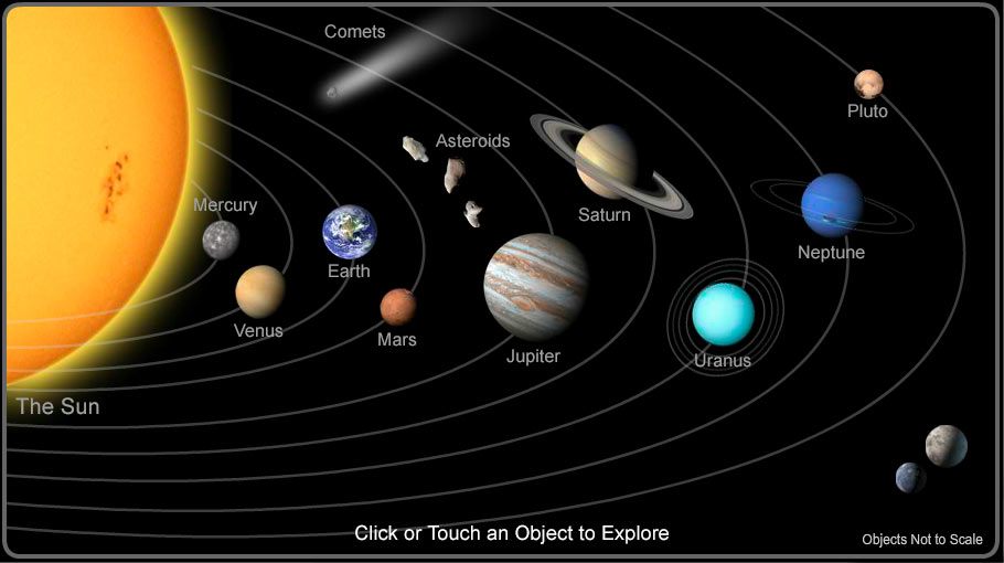 Geography form one topic 2 the solar system geo maarifa the diagram showing solar system ccuart Choice Image