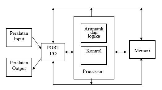 Cara kerja sistem komputer yang sebenarnya referensi teknologi beberapa komputer yang lebih besar berbeda dari model di atas di satu hal utama mereka mempunyai beberapa ups dan unit kontrol yang bekerja secara ccuart Images