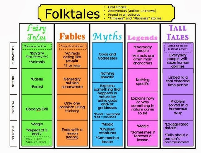 Jennifer 39 s teaching tools folktales for Tale definition