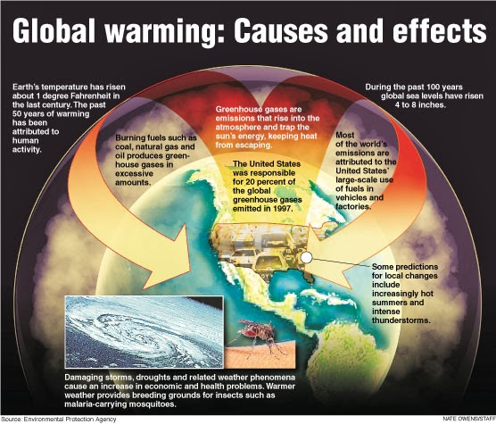global warming 4 Part 4: forming opinions about global warming (30 minutes) now that students have explored a variety of perspectives on global climate change, they will take a position on the issue and support it with data from their previous research.