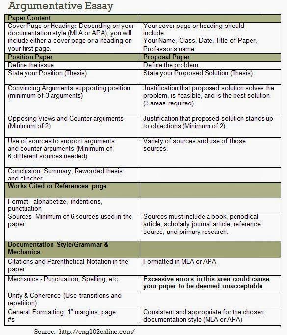 Argumentative Essay Guideline