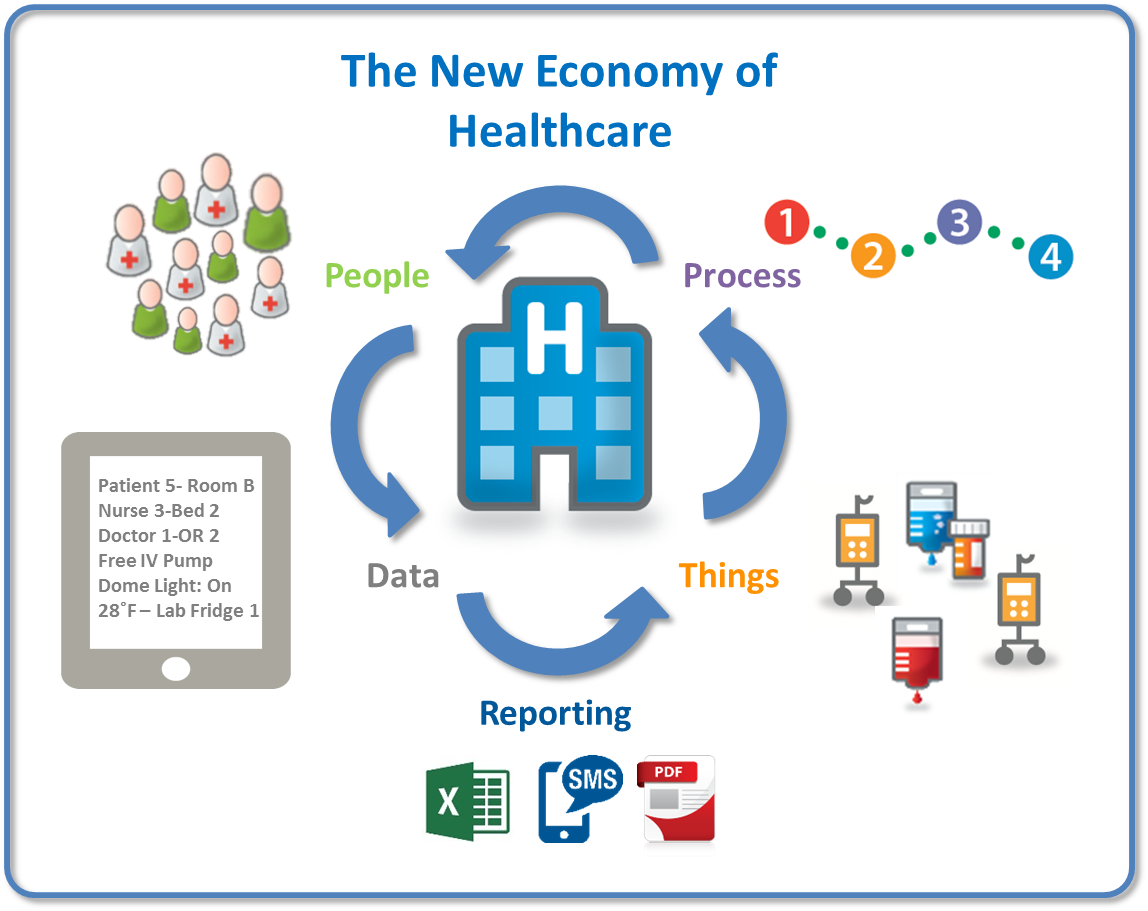 the evolution of healthcare economics in the patient care industry