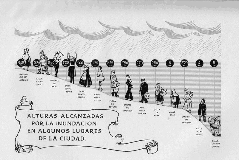 14.10.15 LA GRAN RIADA DE VALENCIA DEL AÑO 1957