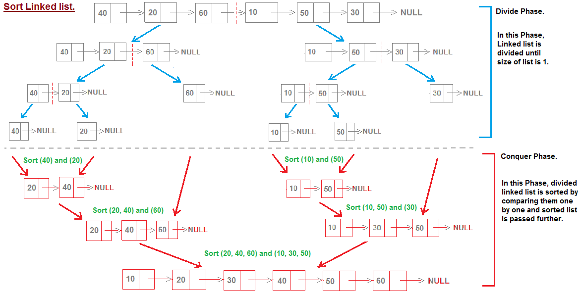 Sort Linked list using Merge sort. | JavaByPatel