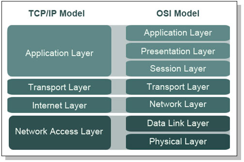 What is the difference between TCP/IP model and OSI model?