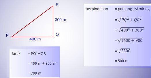 Materi Fisika Smp Kelas 7 Jarak Dan Perpindahan