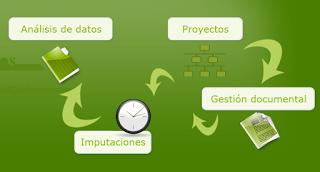 eProwin Proyect, organizar y controlar proyectos en la nube