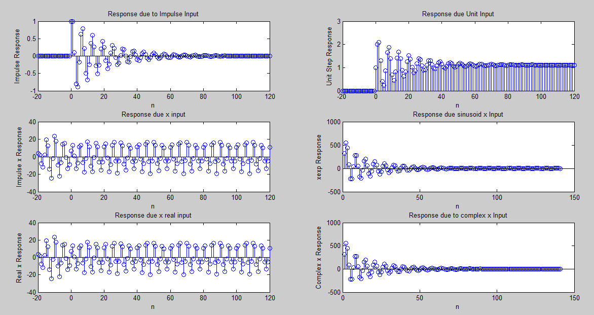 How to apply and view response of digital filter in Matlab