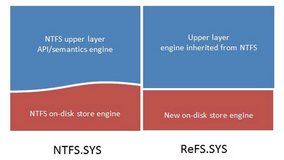 Microsoft Introduces ReFS (Resilient File System) For Windows Server 8