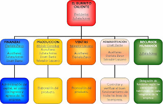 Organigrama De Nissan Mexicana >> Organigrama de nissan maquinarias