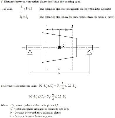 Balancing Diagram