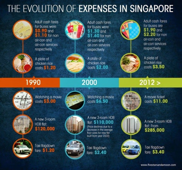 infographic on the expenses in singapore