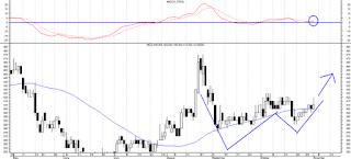 analisa teknikal, rekomendasi saham buy harian, saham, rekomendasi saham hari ini, doktermarket, mice