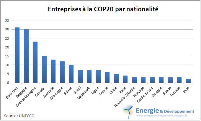 Lobbying à la COP20 de Lima : Etats-Unis et Belgique 1er ex-eaquo en nombre d'entreprises accréditées