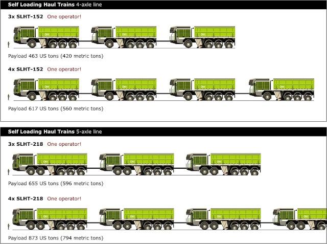 trenes de carretera autocargantes el camion que se carga solo 7