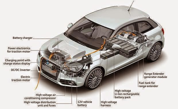 Main Components Of Electric Car