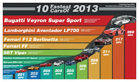 The world 10 Fastest Cars 2013.