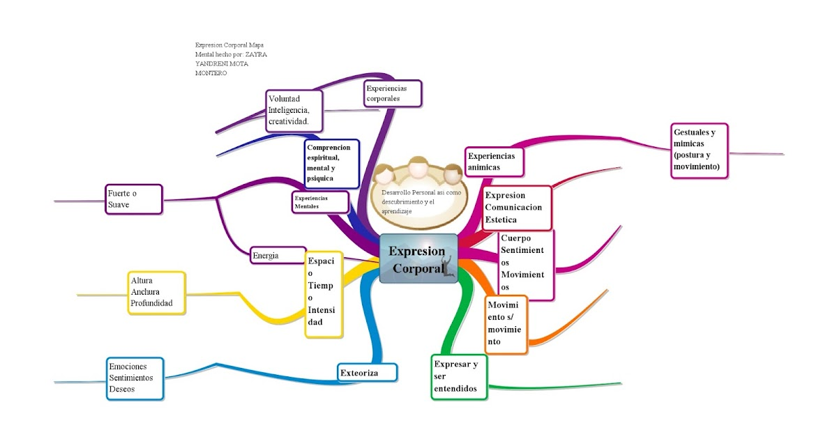 Expresión Corporal: Mapa Mental Expresión Corporal ( Zayra Mota )