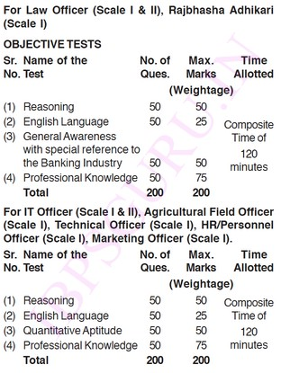 IBPS PO/MT Exam Syllabus 2013-2014