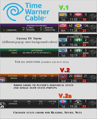 NBA 2K13 Time Warner Cable Scoreboard Mod v2.a