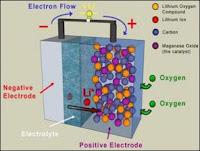 Baterai Berbahan Bakar Udara