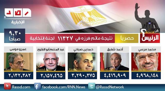 نتائج الانتخابات الرئاسية 2012