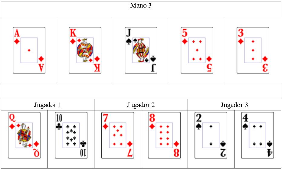 Orden ganador del poker