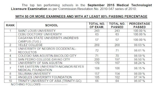 Top Performing schools, performance of schools MedTech board exam September 2015