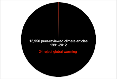 Pie chart of peer-reviewed science regarding climate change