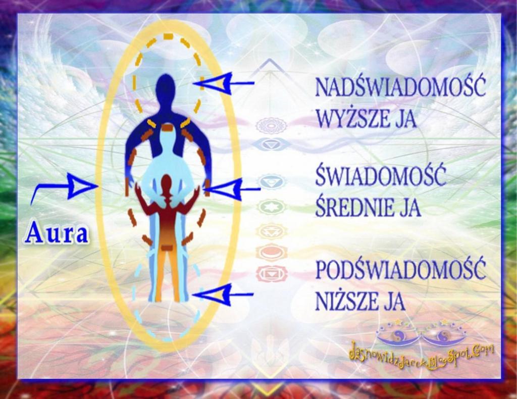 Ciało Umysł   Duch.  Osobowość - Podświadomość   Niższe  Ja.  Świadomość Średnie  Ja. Nadświadomość  Wyższe  Ja