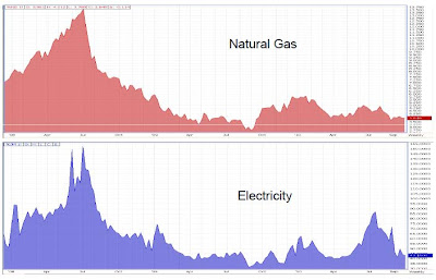 electricity usage price chart