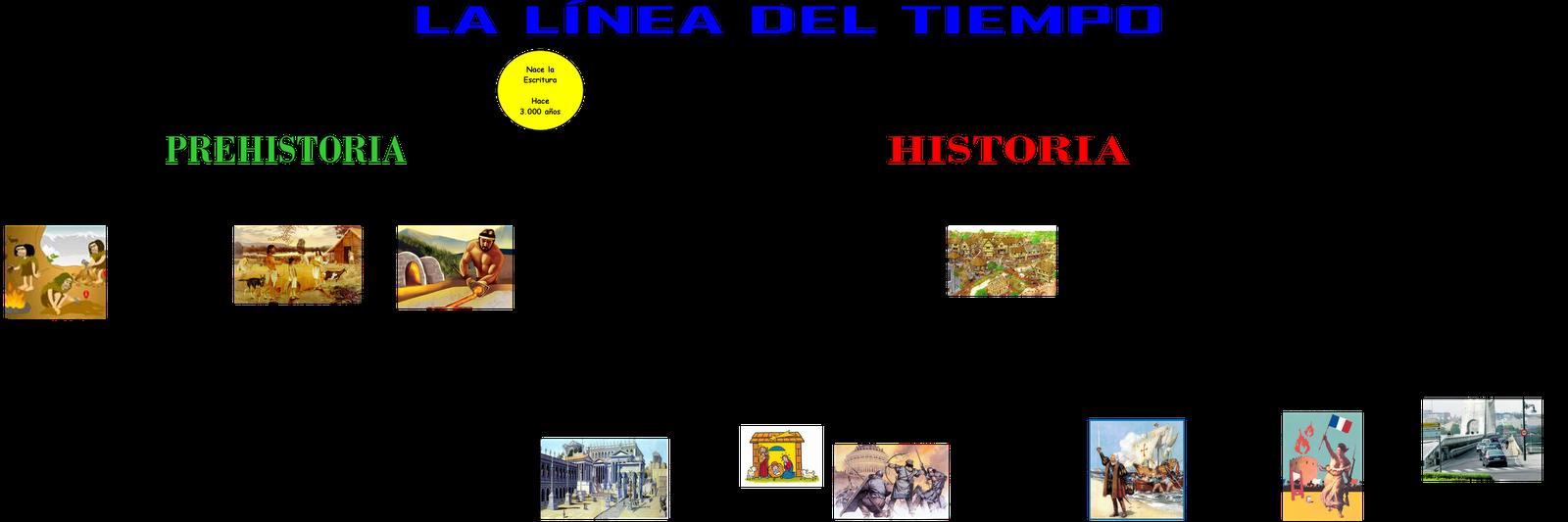 LÍNEA DEL TIEMPO. IMPORTANTE PARA EL MARCO HISTÓRICO.
