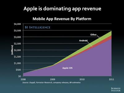 アプリ プラットフォーム 売上高