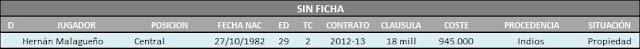 Situación Contractual Actualizada de la plantilla del Málaga Club de Fútbol para la 12/13 Sinficha