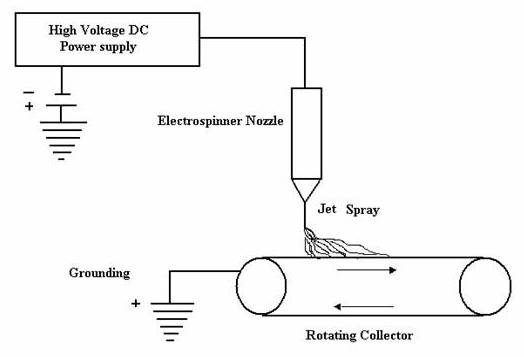 Schematic representation of electrospinning process