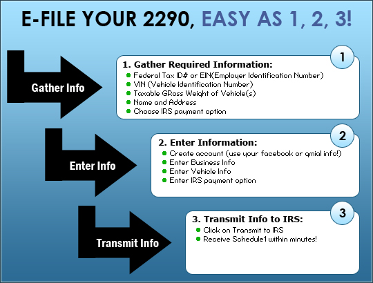 E Filing Irs Form 2290 Is As Easy As 123 With Expresstrucktax