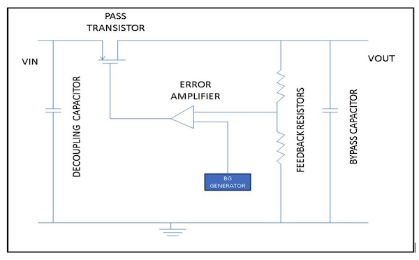 Understand Linear Regulator Stability