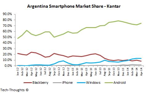 Argentina Smartphone Market Share