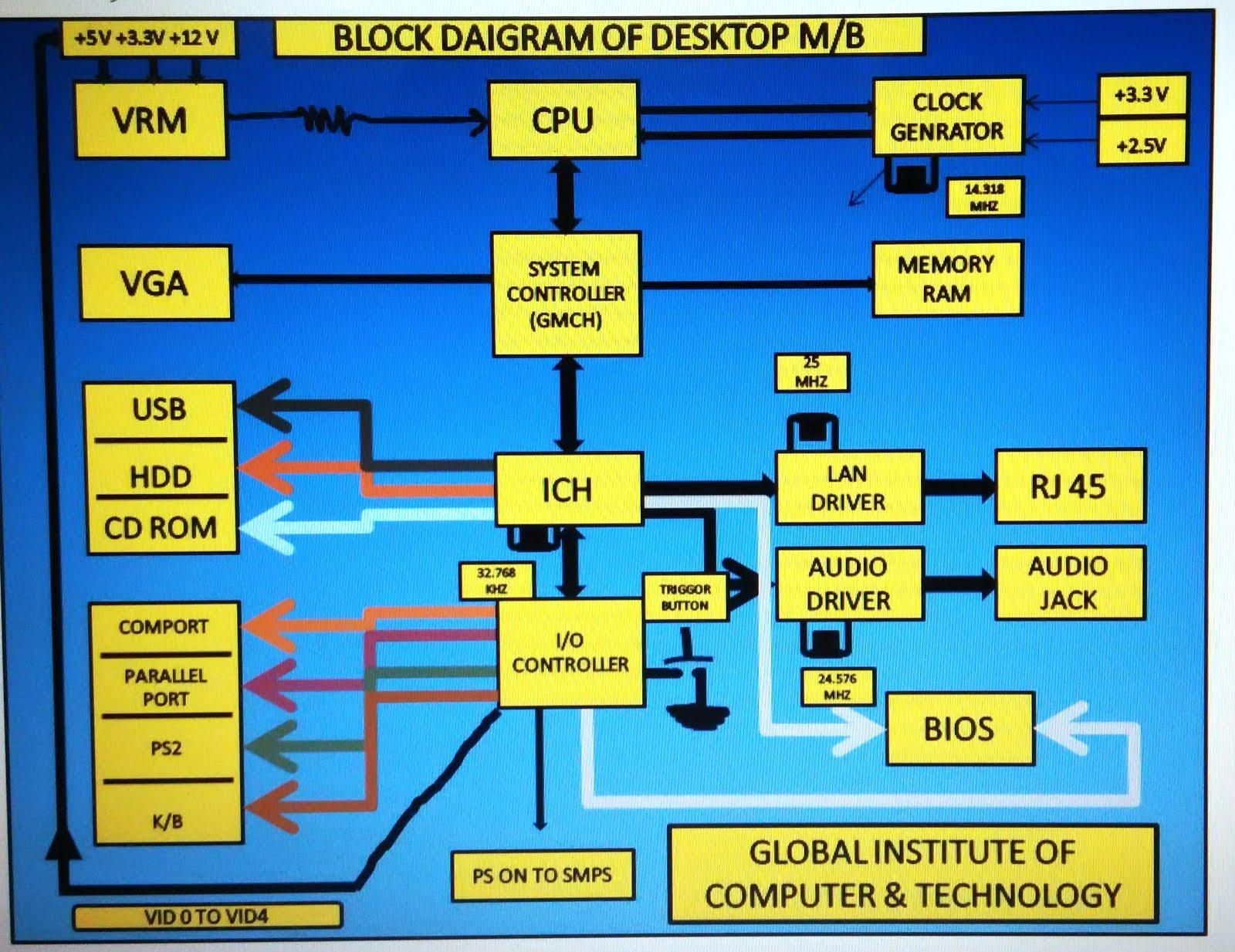 CHIP LEVEL LAPTOP/DESKTOP REPAIR: Block Diagram of Desktop Mother Board