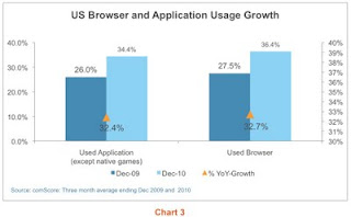 Browser and application mobile usage