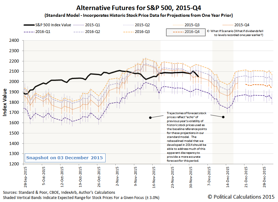 Alternative Futures - S&P 500 - 2015Q4 - Standard Model - Snapshot on 2015-12-03