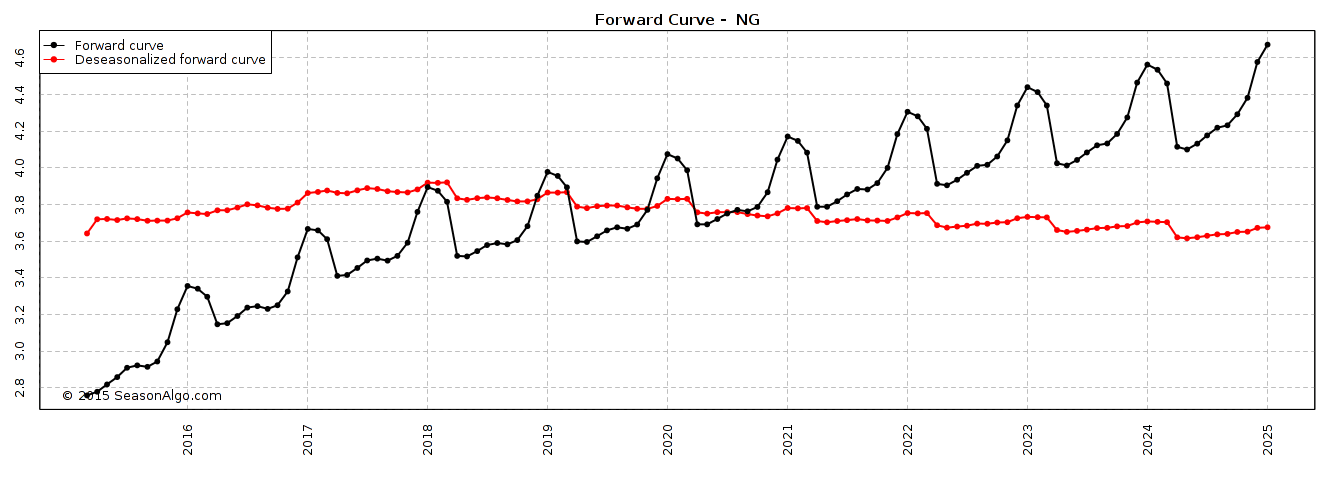 natural gas forward curve