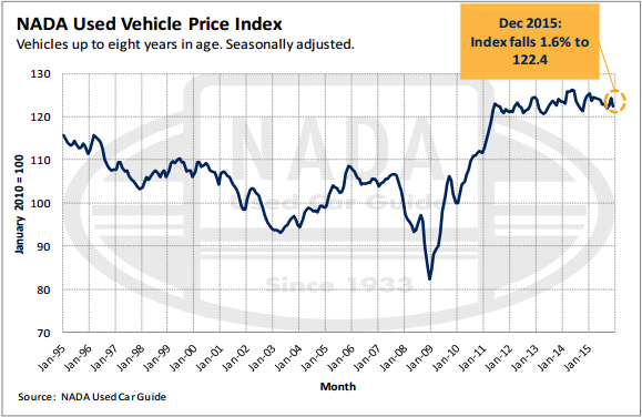 NADA Used Vehicle Price Index
