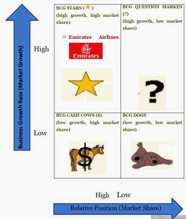 bcg matrix analysis of air asia Air asia strategic analysis air asia  the bcg matrix airasia business units • airasia profit centre would be the sales of airlines fares, foods, gift and .