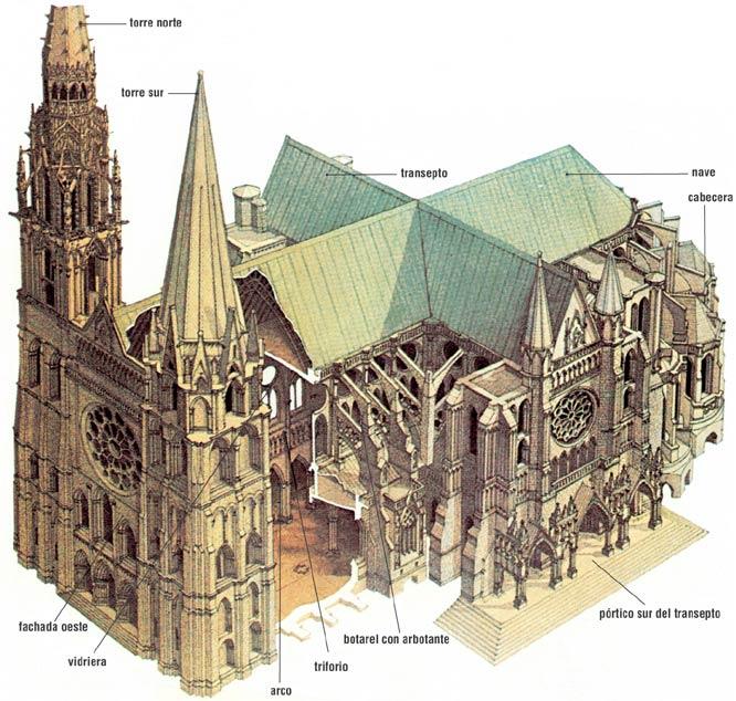 El puente unidad 12 arquitectura g tica catedrales for Caracteristicas de la arquitectura